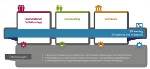Grafische Übersicht über die Projektsäulen Diemersteiner Selbstlerntagem Lerncoaching, Lernräume und E-Learning des Projekts